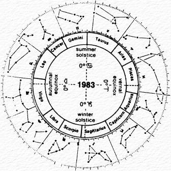 Zodiaco astronomico e siderale a confronto